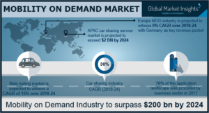 Mobility On Demand Market To Surpass Usd 200 Billion By 2024