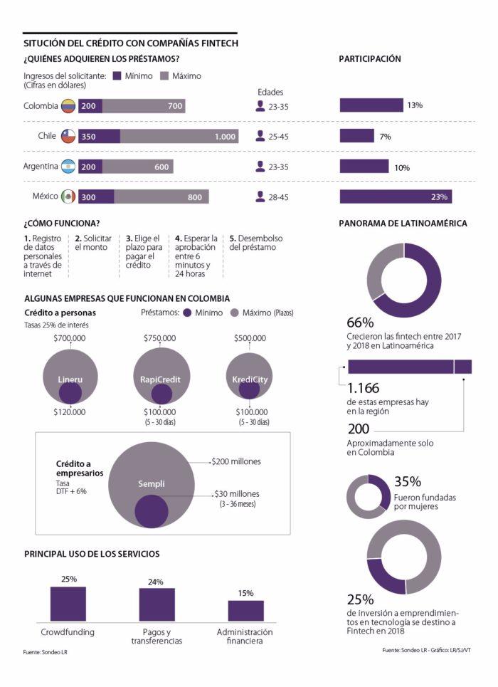 Uno De Cada Cuatro Créditos Solicitados A Las Fintech En Colombia Es Aprobado