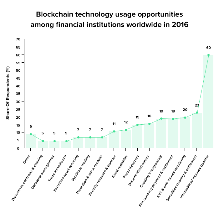 How Blockchain Technology Is Revolutionising Fintech In 2020