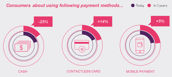Contactless Comes Of Age: How Biometrics Is Taking Cards To The Next Level