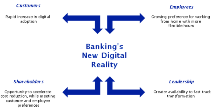 Banks Must Rapidly Seize The New Digital Reality