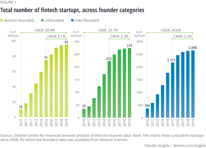 Deloitte: Data Around The Dearth Of Women Fintech Founders– And Fundraising Trends